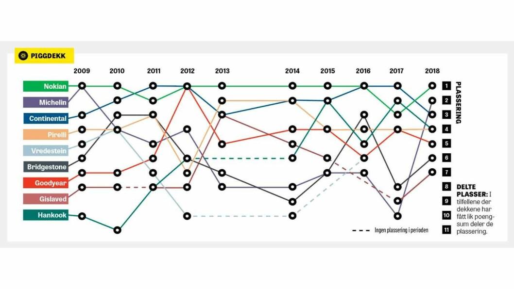 ADELSKALENDEREN: Grafen viser hvordan piggdekkene fra de største produsentene har gjort det i Motors vinterdekktest de siste 10 årene.