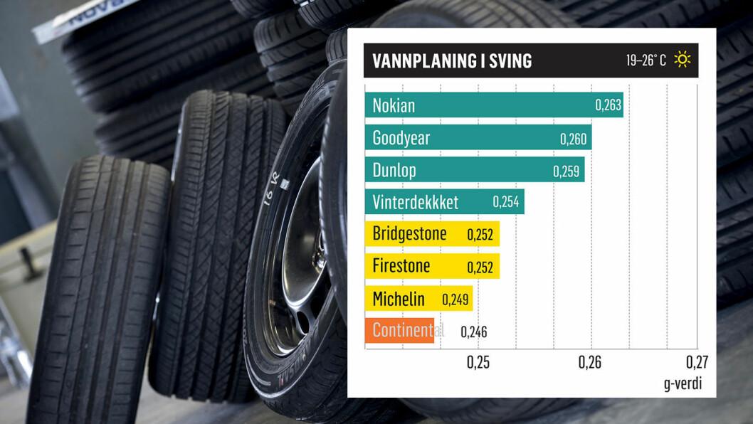 TESTVINNER: Slik er resultatene i testkategorien vannplaning i sving.