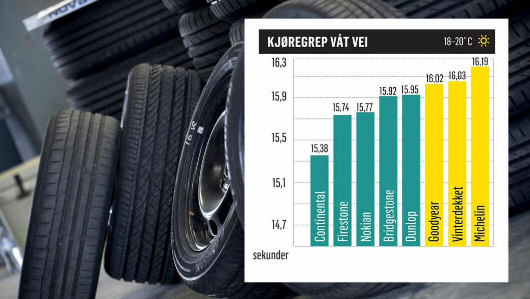 EGEN KLASSE: Continental har vesentlig bedre kjøregrep på våt vei enn testkonkurrentene.