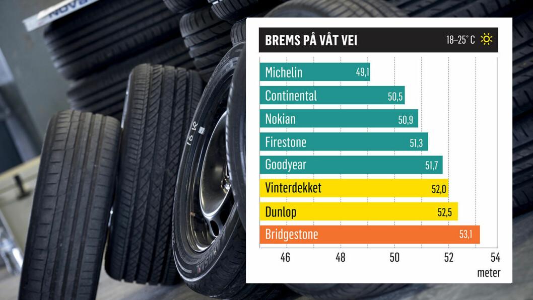 AVSLØRT: Det er fire meters forskjell i bremselengde på beste og dårligste dekk i testen.