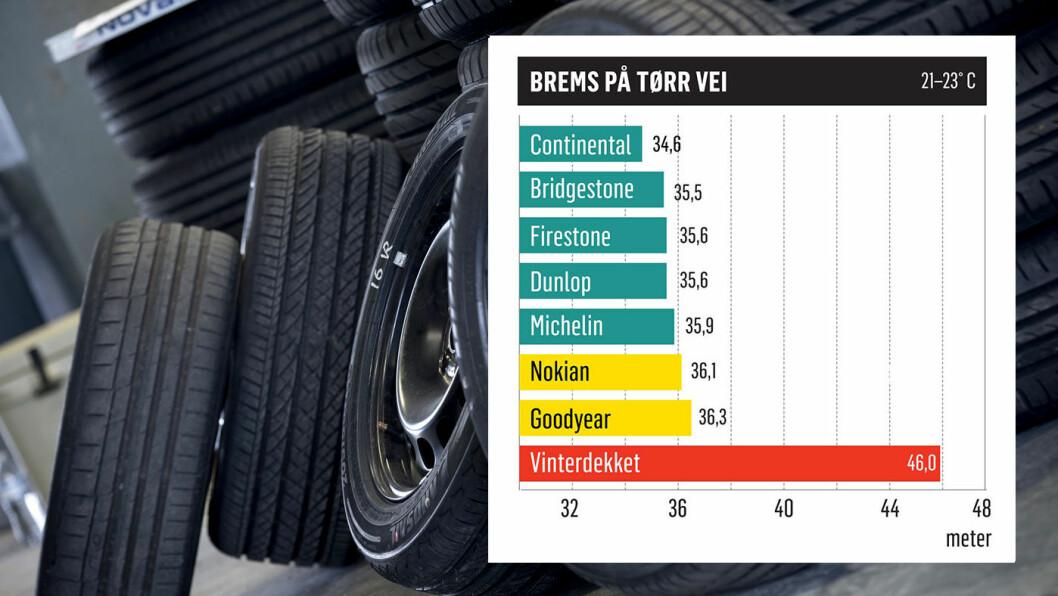 BREMSESPOR: Vinterdekket har nesten 30 prosent lenger bremselengde enn det dårligste sommerdekket.