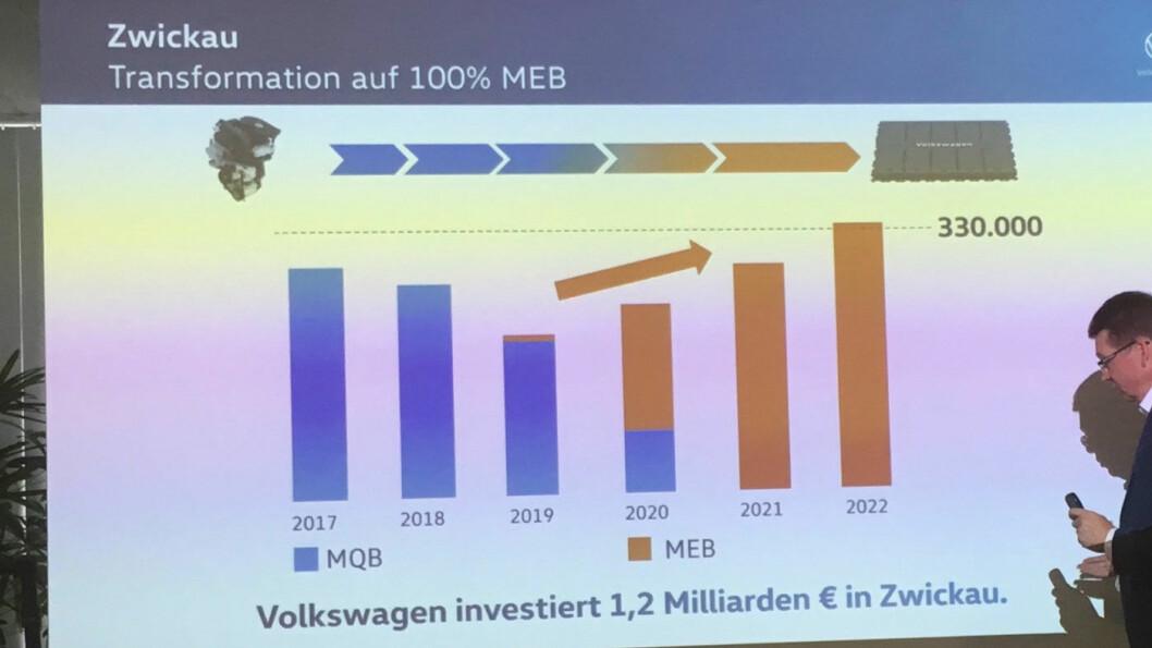 SKRIFTEN PÅ VEGGEN: Blå for forbrenningsmotor, oransje for elektrisk. På under to år skifter hele produksjonen ved en av verdens største bilfabrikker. Volkswagen investerer over to norske statsbudsjett i elektriske biler.