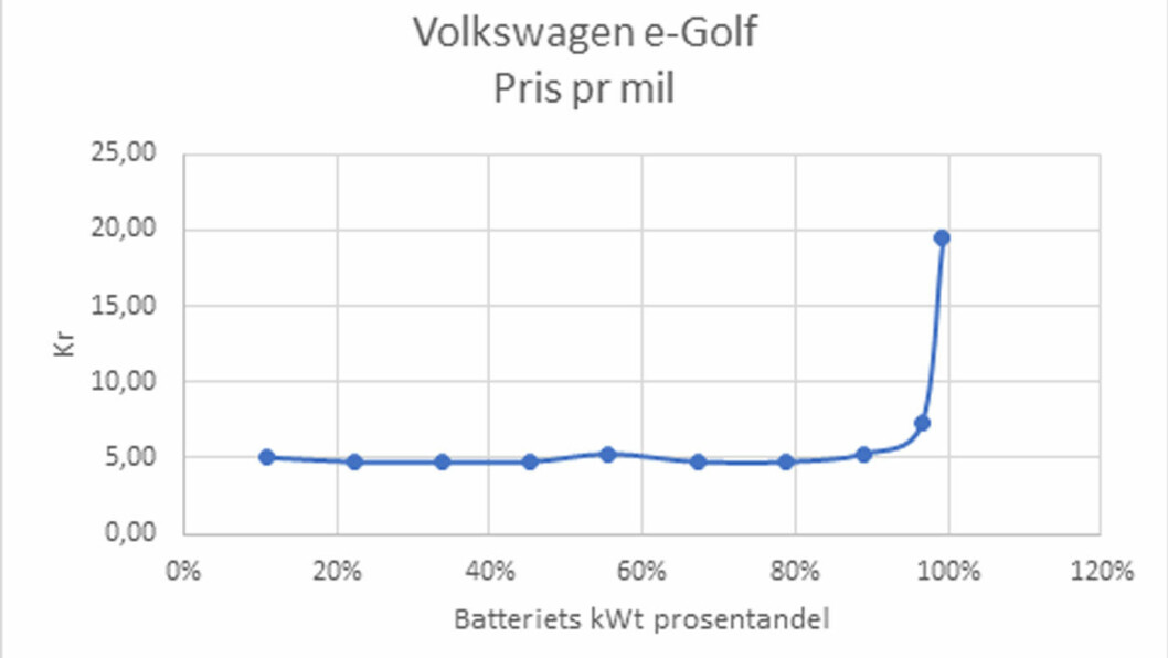 GRAF: Ladekurven for e-Golf.