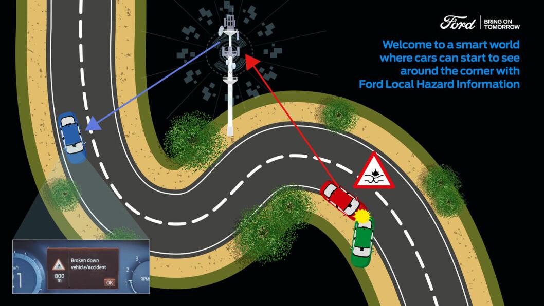 SER RUNDT SVINGEN: Informasjon om at det har skjedd en ulykke kan overføres i sanntid til bakenforliggende kjøretøy. Grafikk: Ford