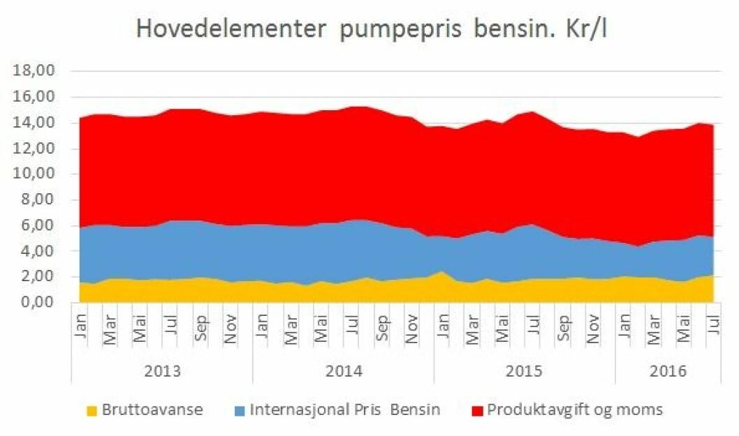 DETTE BESTÅR BENSINPRISEN AV: Slik har prisen på bensin utviklet seg fra 2013 fram til juli 2016. Gult viser bensinselskapenes avanse. Blått viser den internasjonale innkjøpsprisen på bensin. Den rød på toppen viser avgiftene til staten. Kilde: Norsk Petroleumsinstitutt