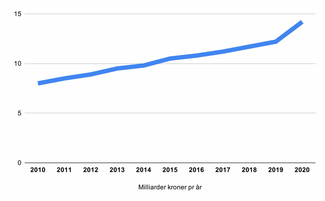 OPP-OPP-OPP: Bompengeregningen har vokst stabilt de siste årene, og ligger an til et kraftig byks i 2020.
