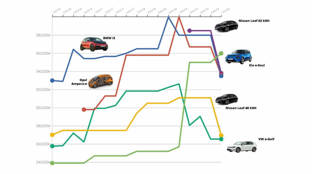 BERG- OG DALBANE: Slik har prisene på seks av våre mest populære elbiler svingt siden 2016. BMW i3 (blå kurve), Opel Ampera-e (oransje), VW e-Golf (mørk grønn), Nissan Leaf 40 kWt (gul), Kia e-Soul (lys grønn) og Nissan Leaf 60 kWt (lilla).