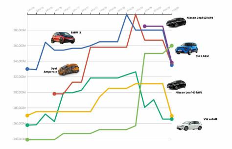 Enorme svingninger i prisene på populære elbiler