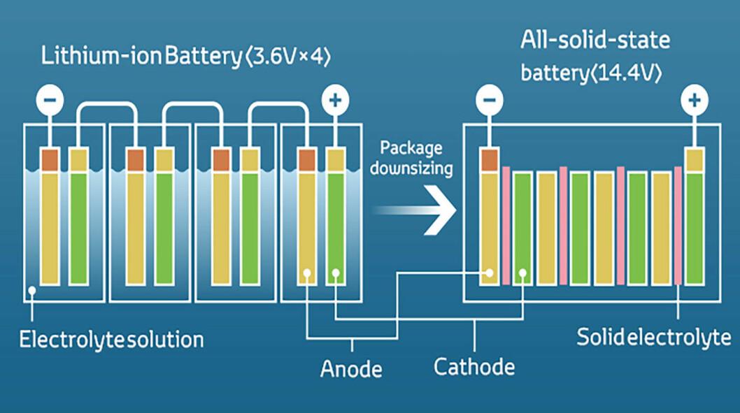 MÅLET ER FASTSTOFF: Denne illustrasjonen demonstrerer faststoffbatteriets fordeler: Det er mer kompakt og har høyere energitetthet. Dessuten er det mindre brannfarlig.