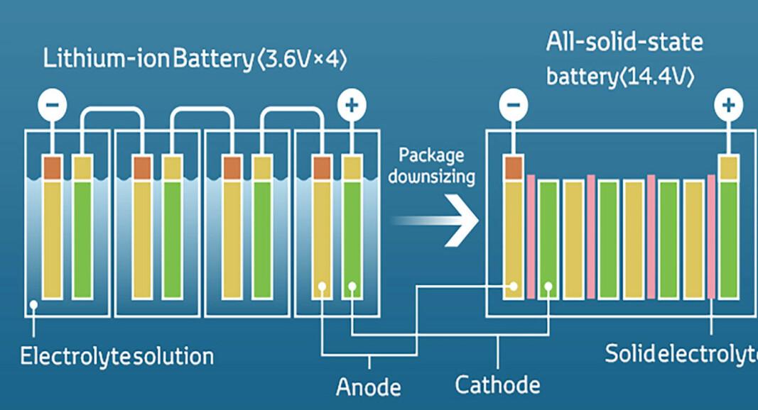 <b>MÅLET ER FASTSTOFF:</b> Denne illustrasjonen demonstrerer faststoffbatteriets fordeler: Det er mer kompakt og har høyere energitetthet. Dessuten er det mindre brannfarlig.