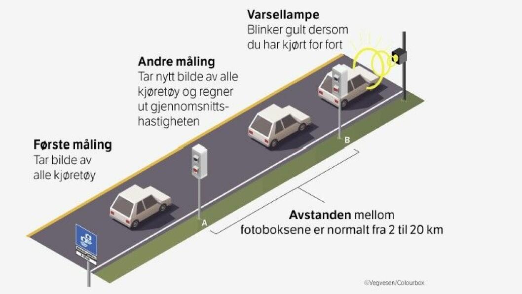GJENNOMSNITTSMÅLING: Slik fungerer det. Illustrasjon: Statens vegvesen