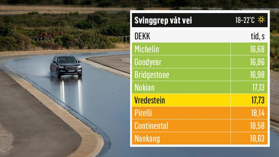 TETT: Dekkene fra Michelin og Goodyear er best i denne testkategorien. Foto: Niklas Carle