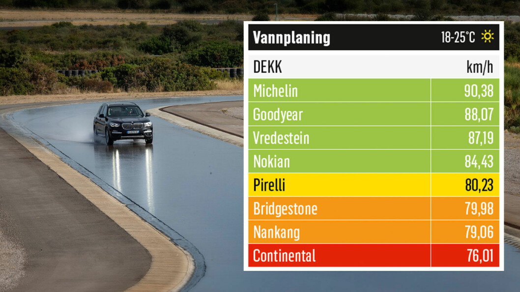 GOD PLAN: Dekket fra Michelin scorer best i denne testkategorien. Foto: Niklas Carle