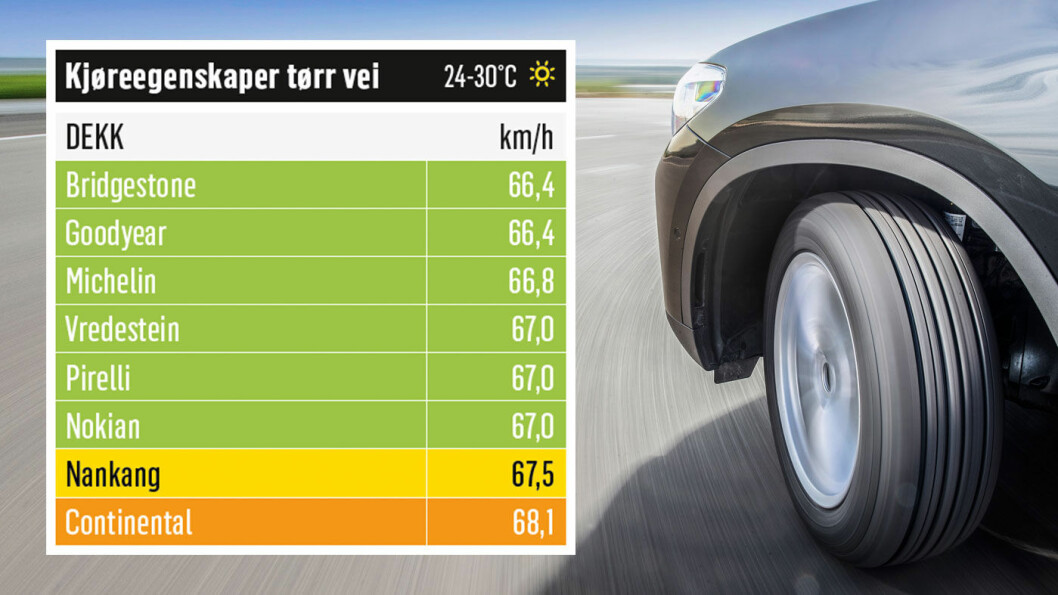 RASKEST: Dekket fra Bridgestone er kjappest i tette svinger. Foto: Niklas Carle