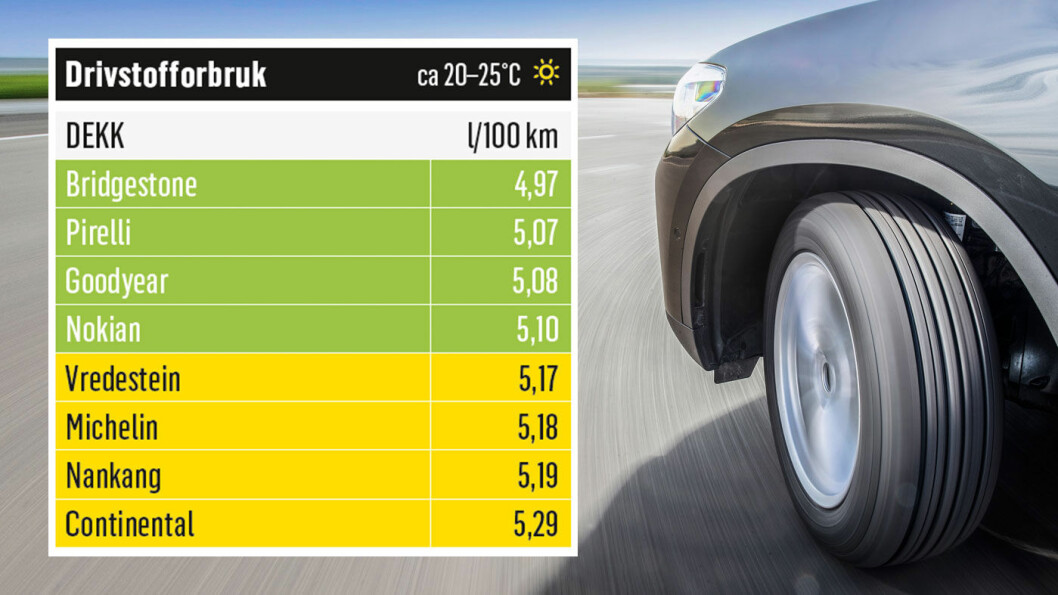 GJERRIGST: Dekket fra Bridgestone bruker minst drivstoff. Foto: Niklas Carle