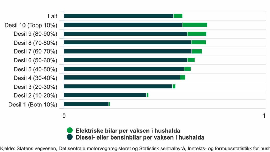 Antall personbiler per husstand, inntektsfordelt