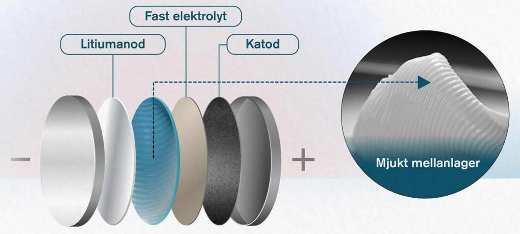 Er dette gjennombruddet for faststoff-batteriet?