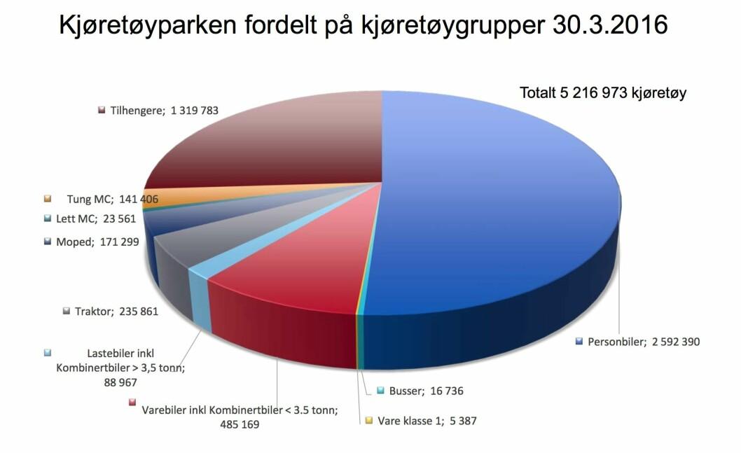 5,2 MILLIONER: Diagrammet viser gruppene de 5,2 millioner kjøretøyeren fordeler seg på Foto: Opplysningsrådet for veitrafikken
