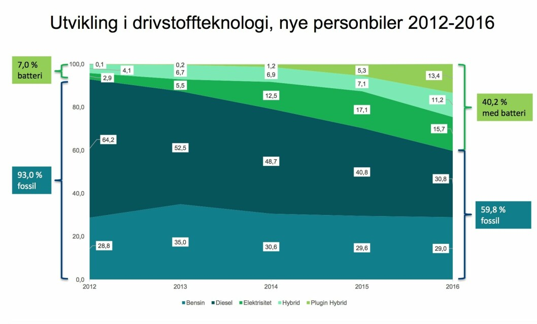 KLAR TREND: Over 40 prosent av de nye personbilene i 2016 var elektriske, hybrider eller ladbare hybrider. Kilde Opplysningsrådet for Veitrafikken.