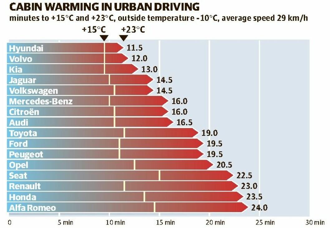 VARME I KUPÉEN: Testet med oppvarmingsperiode både i by og landeveiskjøring. Grafen viser antall minutter til vi oppnår +15 og +23 grader i kupéen. Utetemperatur er -10 grader.