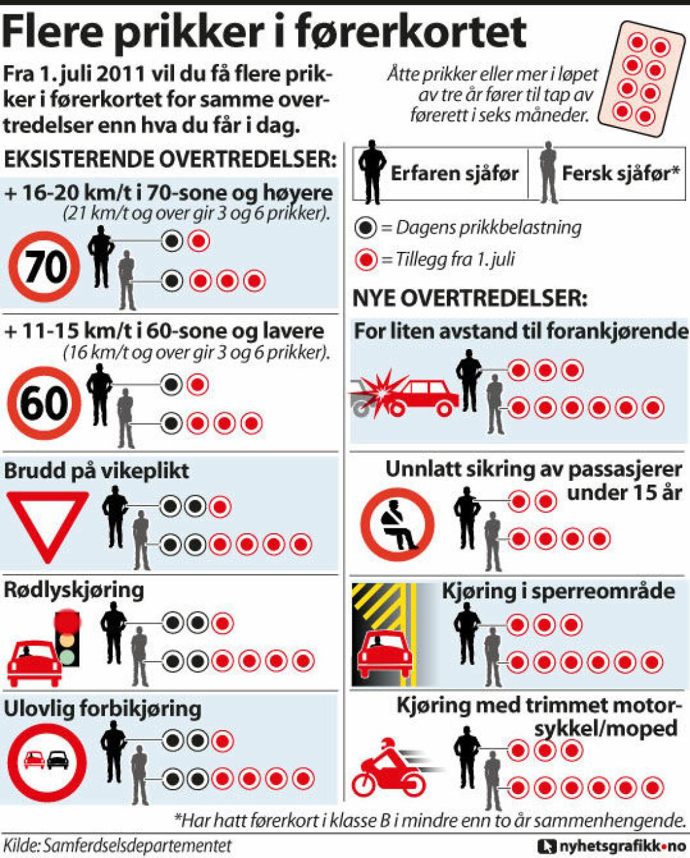 PRIKKBELASTNINGSORDNINGEN: Dette får du prikk for. Illustrasjon: nyhetsgrafikk.no