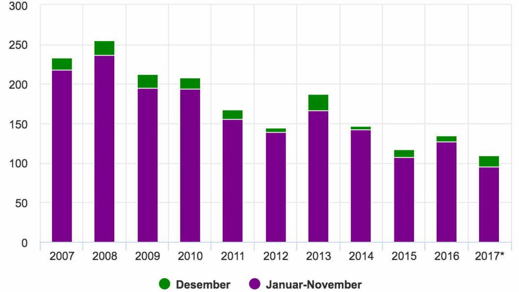 Antall drepte i trafikken, januar-desember 2007-17. Kilde: SSB