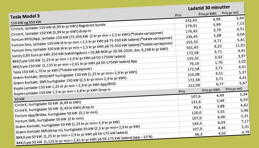 <b>BARE SJEKK:</b> Her er oversikten over prisen for hurtiglading med en Tesla Model 3 i 30 minutter.