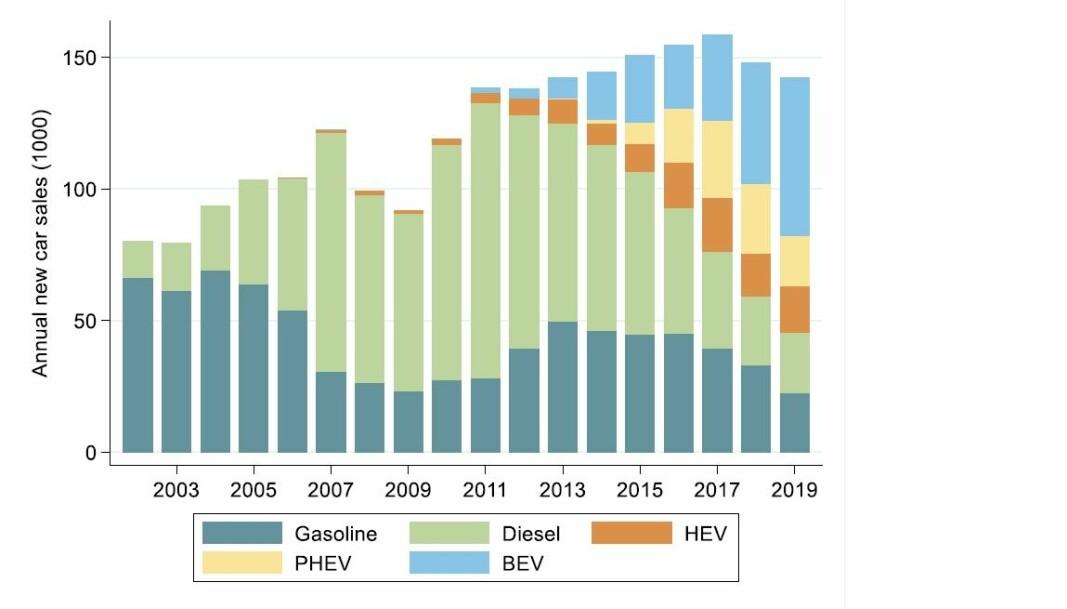 <b>NORSKE TILSTANDER:</b> Fordelingen av de ulike drivlinjene i nybilsalget i Norge.
