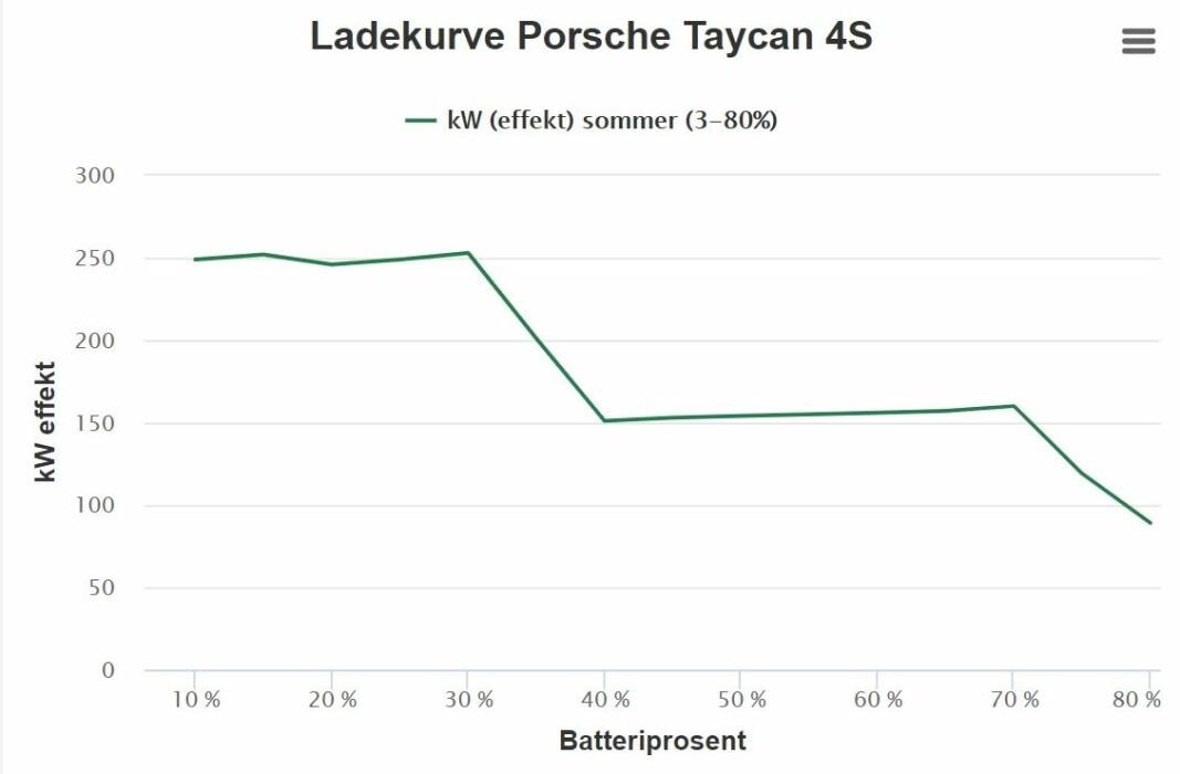 <b>DEN EKSTREME:</b> Bare Tesla Model 3 er i nærheten av Porsche Taycan, som er eneste elbil per i dag med 800 voltssystem, når det gjelder ladeeffekt. Men, med betydelig lavere forbruk, kommer Teslaen mye lenger enn Porschen på en halvtimes lading.