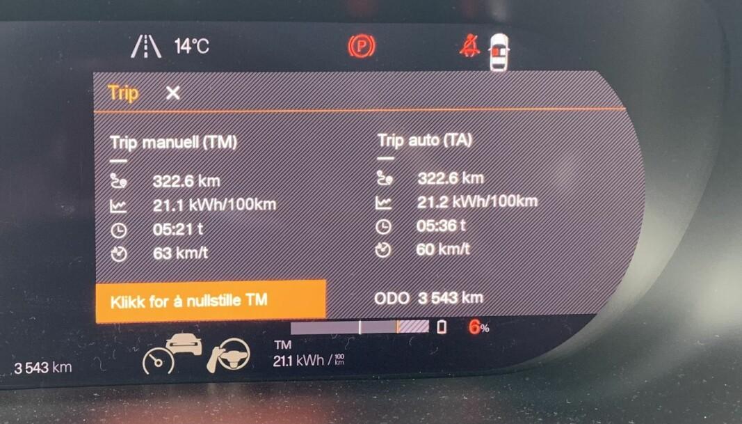 <b>VI HÅPET MER: </b>Med bare seks prosent gjenstående batterikapasitet konstaterte vi det var best å stoppe for å lade. Da hadde vi, med normal kjørestil, kjørt 322,6 kilometer fra fulladet.