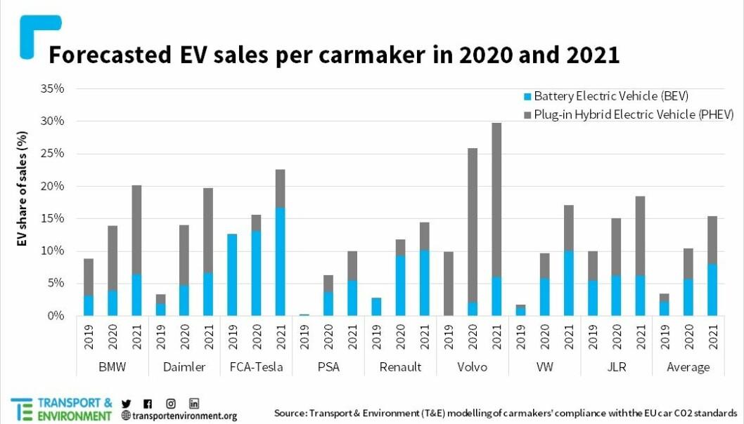 <strong>ELEKTRIFISERINGS-BOOM:</strong> Antatt utvikling i salg av ladbare biler for store bilprodusent-grupperinger.
