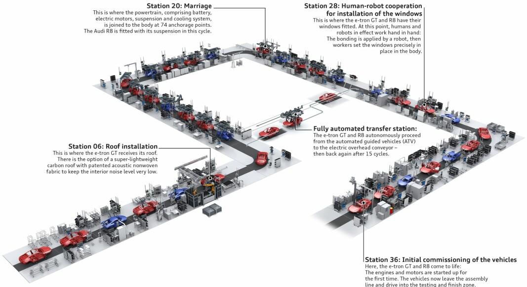 """<span class=""""font-weight-bold"""" data-lab-font_weight_desktop=""""font-weight-bold"""">VEIEN TIL MÅLET: </span>Her er de 36 stasjonene på produksjonslinjen for e-tron GT og R8."""