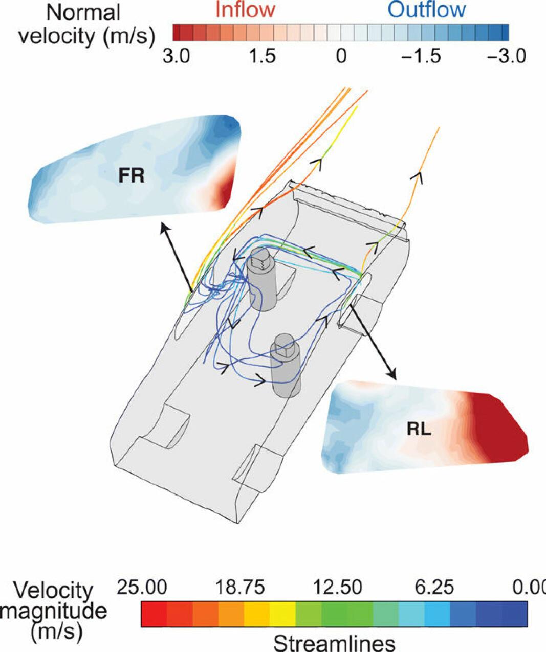 """<span class="""" font-weight-bold"""" data-lab-font_weight_desktop=""""font-weight-bold"""">VITENSKAPELIG: </span>Forskere har undersøkt hvordan man kan minimere smitterisikoen i bil ved å studere scenarier for luftstrømninger. Her et scenario med høyre vindu foran og venstre vindu bak åpne."""