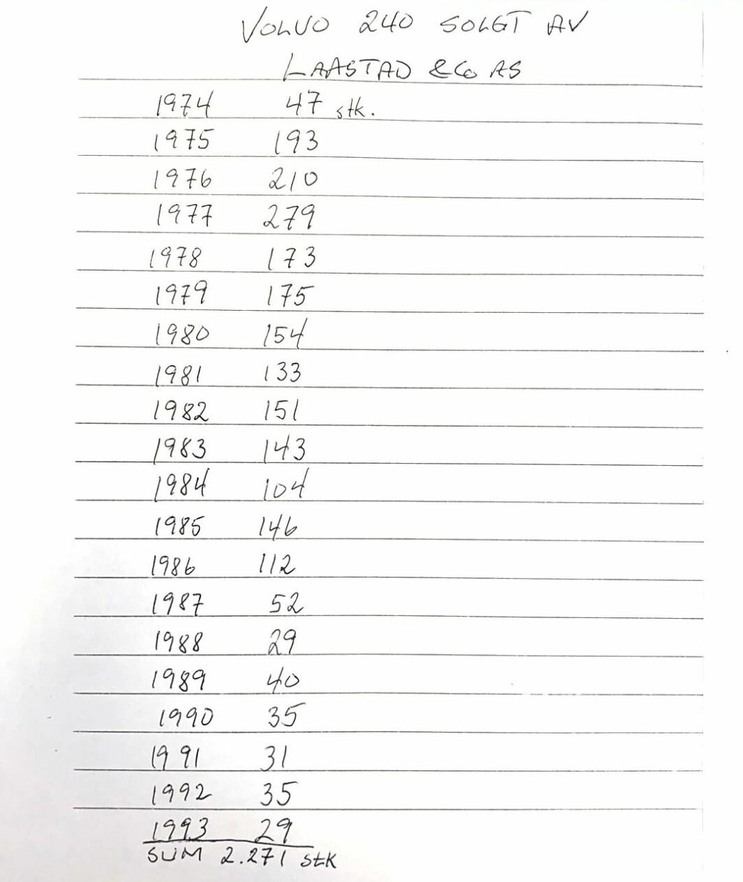 """<span class=""""font-weight-bold"""" data-lab-font_weight_desktop=""""font-weight-bold"""">SALGSTOPPEN:</span> I forbindelse med denne artikkelen har Bjarne Laastad tatt bryet med å finne tallene for nybilsalget av 240 i Haugesund-området. Han var sjef og innehaver av den lokale Volvo-forhandleren da nevnte 240 var bestselger."""