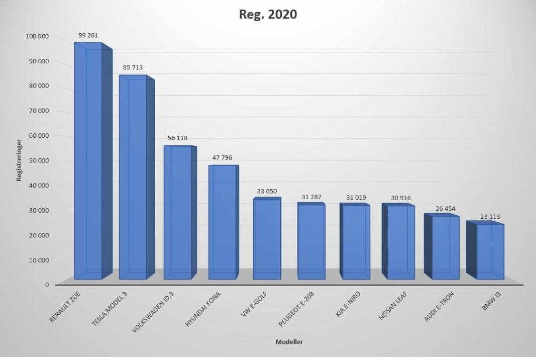 "<span class="" font-weight-bold"" data-lab-font_weight_desktop=""font-weight-bold"">TOPP TI:</span> Dette var de mest solgte elbilmodellene i Europas 23 største elbilmarkeder i 2020."