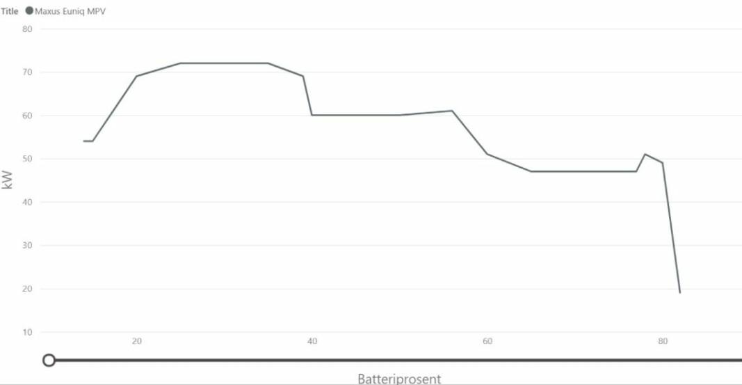 """<span class="""" font-weight-bold"""" data-lab-font_weight_desktop=""""font-weight-bold"""">BEDRE ENN OPPGITT: </span>Med 63 kW oppgitt som maksimal ladeeffekt, er ladekurven til Maxusen veldig tilfredsstillende. Over 70 kW mellom 25 og 35, over 60 til nærmere 60 prosent, for deretter å ligge mellom 45 og 50 kW frem til 80 prosent, er bedre enn forventet. Batteripakken var på forhånd kjørt varm og utetemperaturen var åtte grader."""