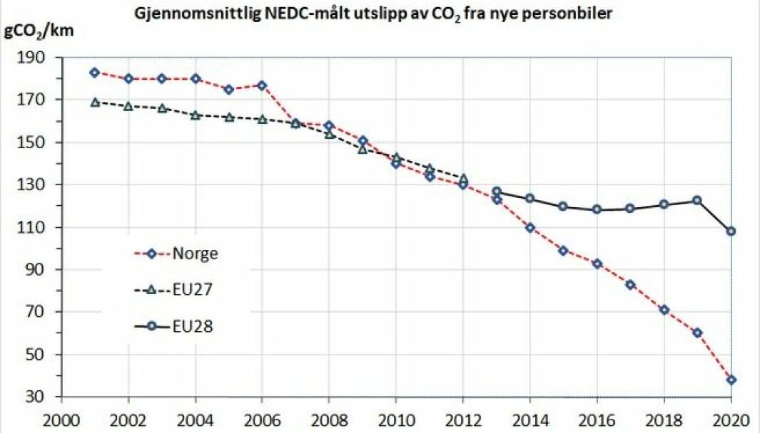 Fig. 1. Gjennomsnittlig typegodkjent utslipp fra nye personbiler i EU og Norge 2001-2020.