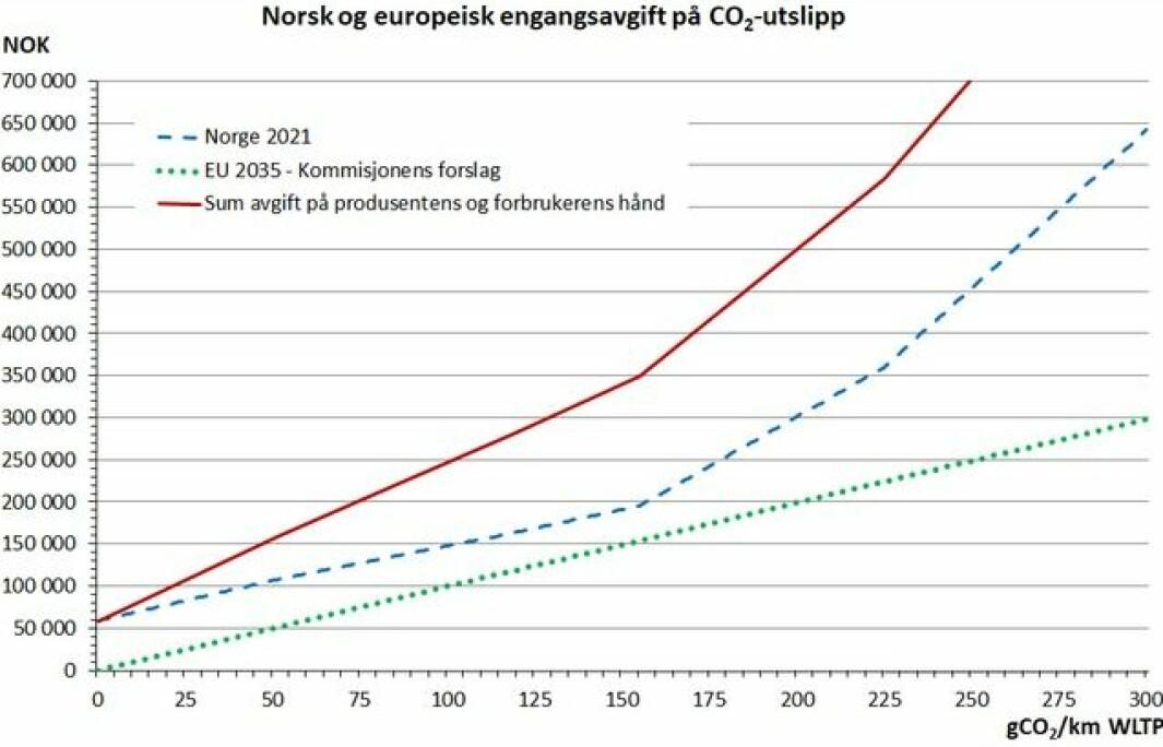 Fig. 2. Engangsavgift på en personbil med egenvekt 1800 kg og typegodkjent NOX-utslipp på 150 mgNOX/km, i henhold til norske avgiftsregler per 2021 og/eller Europakommisjonens forslag per 2035.