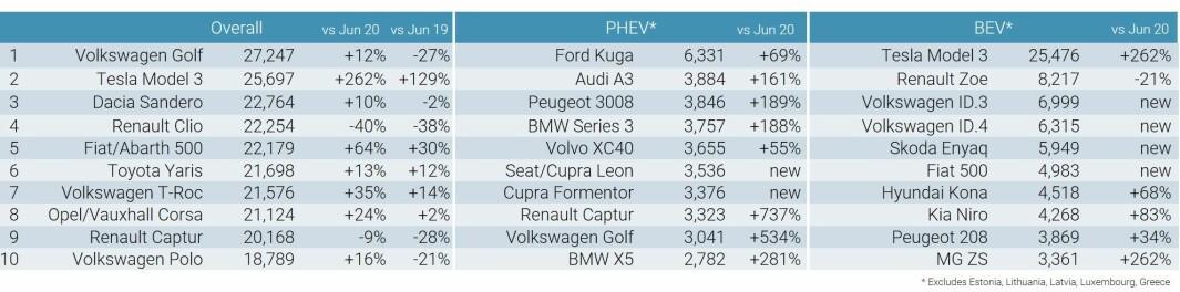 """<span class=""""font-weight-bold"""" data-lab-font_weight_desktop=""""font-weight-bold"""">TOPP 10 I JUNI: </span>Tallene viser Europa-salget av henholdsvis alle biler, ladehybrider og batterielektriske biler."""