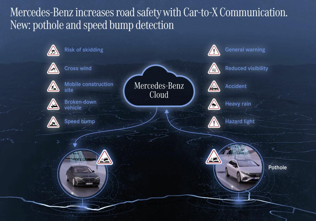 """<span class=""""font-weight-bold"""" data-lab-font_weight_desktop=""""font-weight-bold"""">OPP I SKYEN:</span> Mercedes kommer med ny skybasert, funksjonalitet for å øke sikkerheten i bilene."""